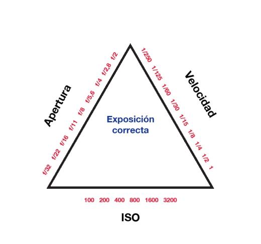 Resultado de imagen de el triangulo fotografico